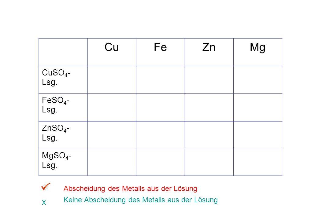 Cu Fe Zn Mg CuSO4-Lsg. FeSO4-Lsg. ZnSO4-Lsg. MgSO4-Lsg. x