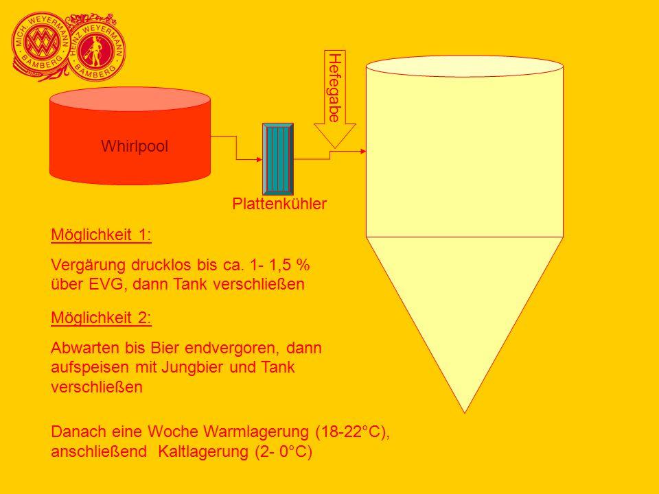 Hefegabe Whirlpool. Plattenkühler. Möglichkeit 1: Vergärung drucklos bis ca. 1- 1,5 % über EVG, dann Tank verschließen.