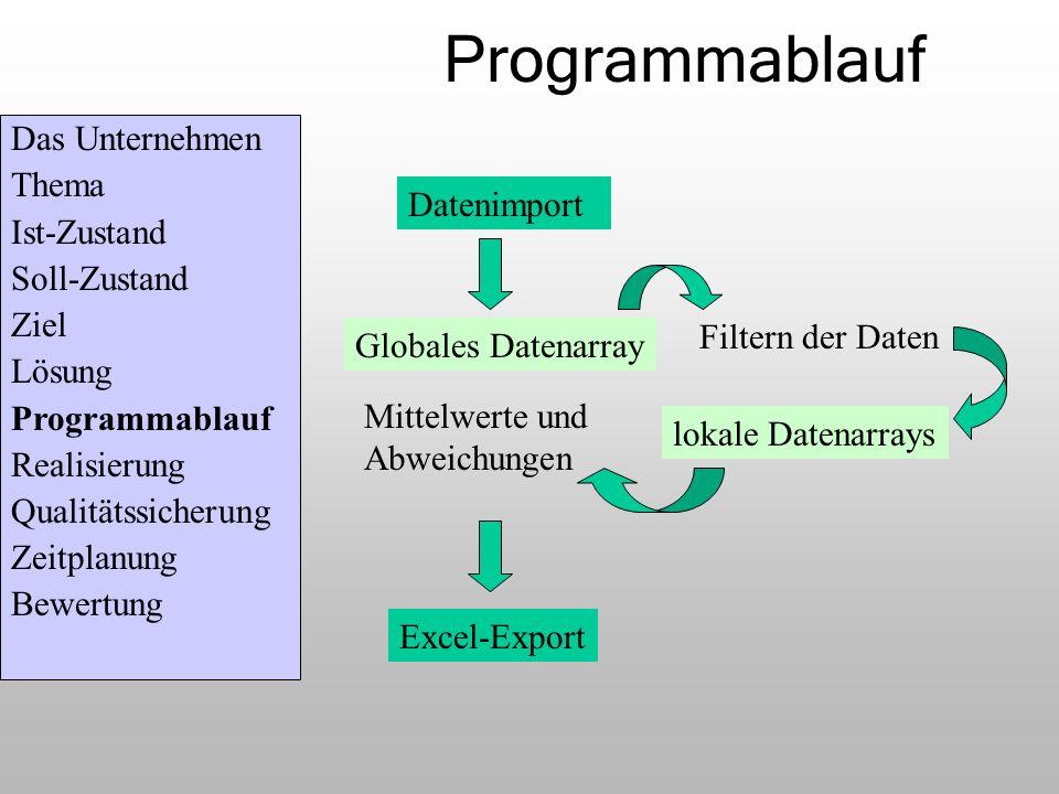 Programmablauf Das Unternehmen Thema Ist-Zustand Datenimport