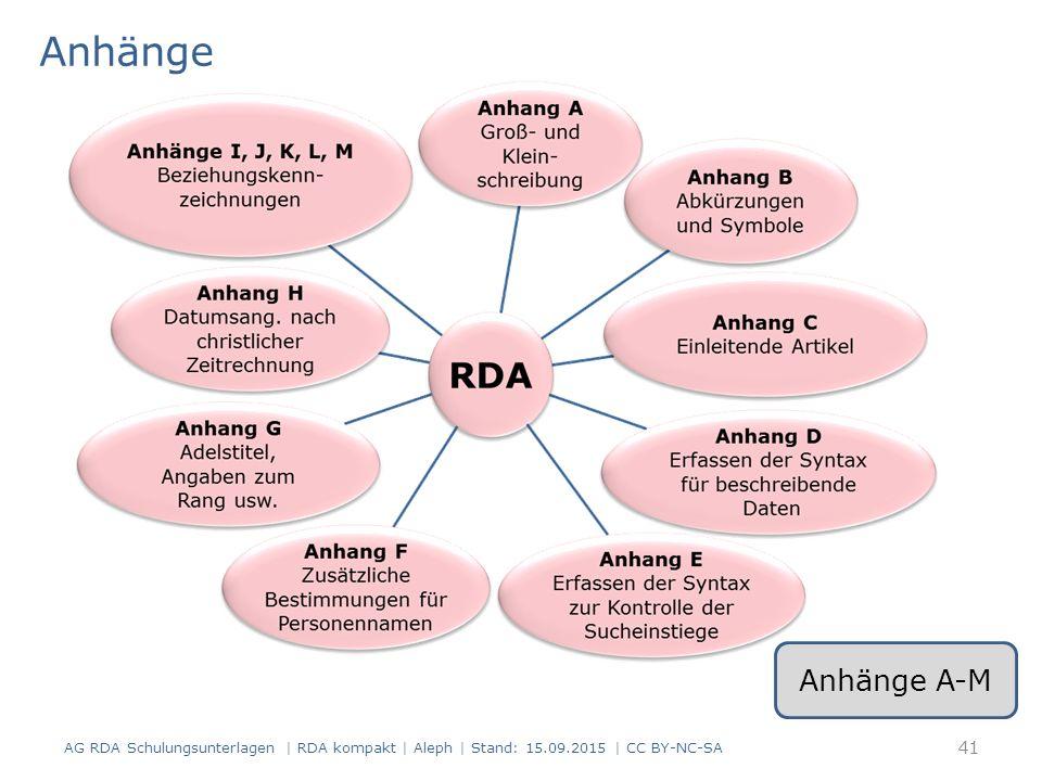 Anhänge Hier sehen Sie eine schematische Übersicht mit den Inhalten der Anhänge der RDA. Anhänge A-M.