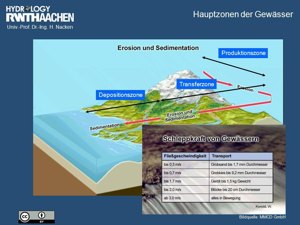 Hauptzonen der Gewässer