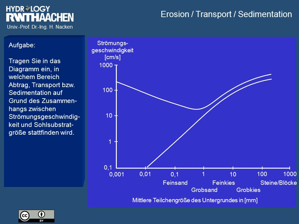 Erosion / Transport / Sedimentation