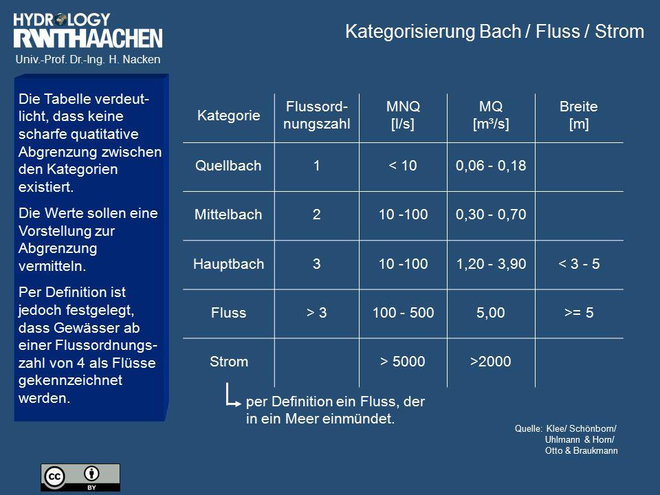 Kategorisierung Bach / Fluss / Strom