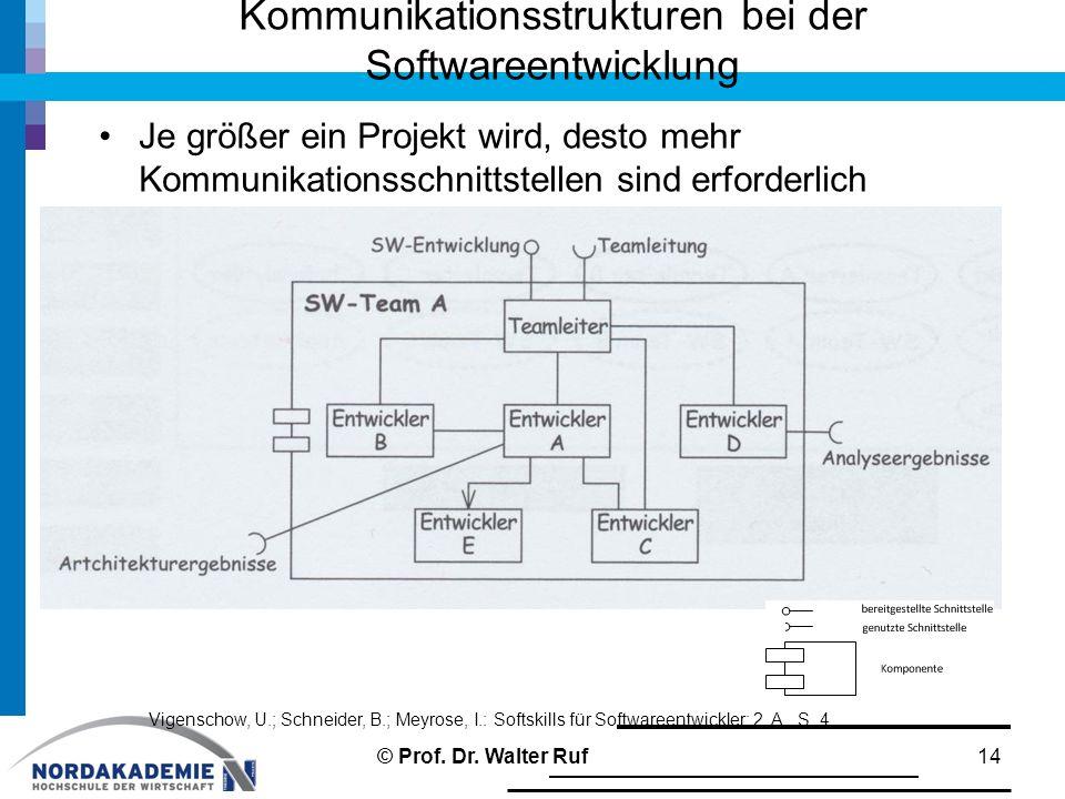 Kommunikationsstrukturen bei der Softwareentwicklung