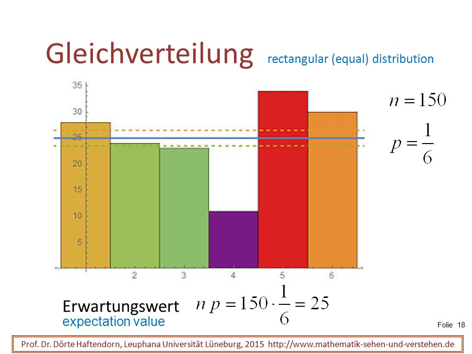 Gleichverteilung rectangular (equal) distribution