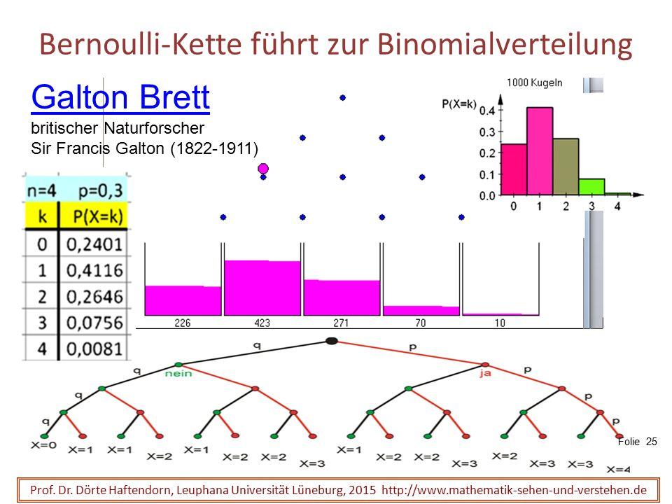 Bernoulli-Kette führt zur Binomialverteilung