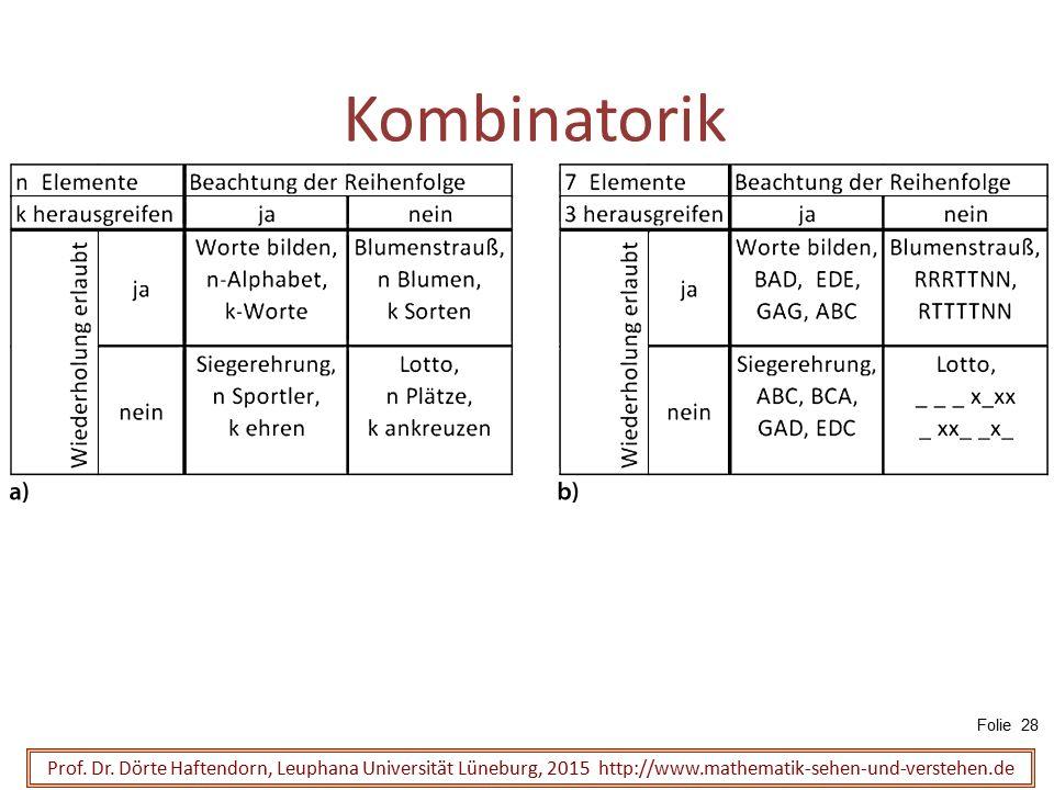Kombinatorik Folie 28. Prof. Dr.