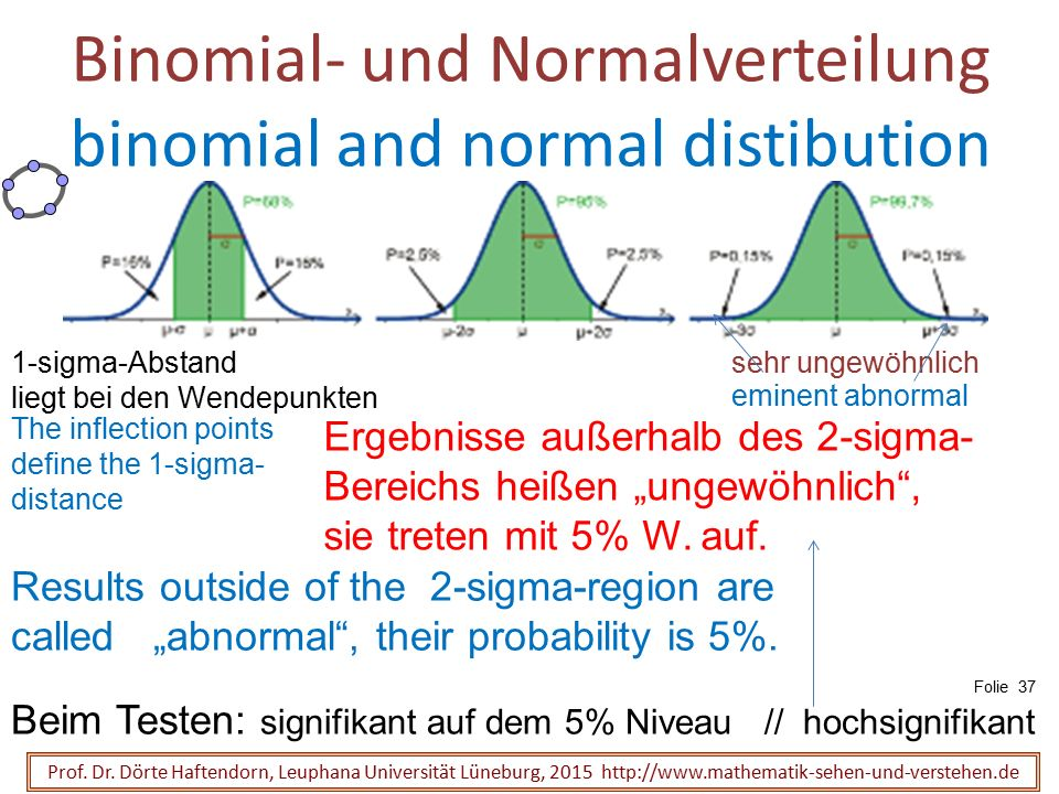 Binomial- und Normalverteilung binomial and normal distibution