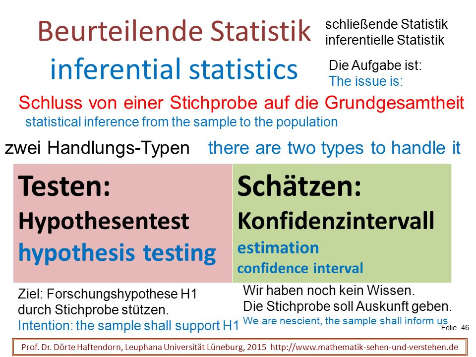 Beurteilende Statistik inferential statistics