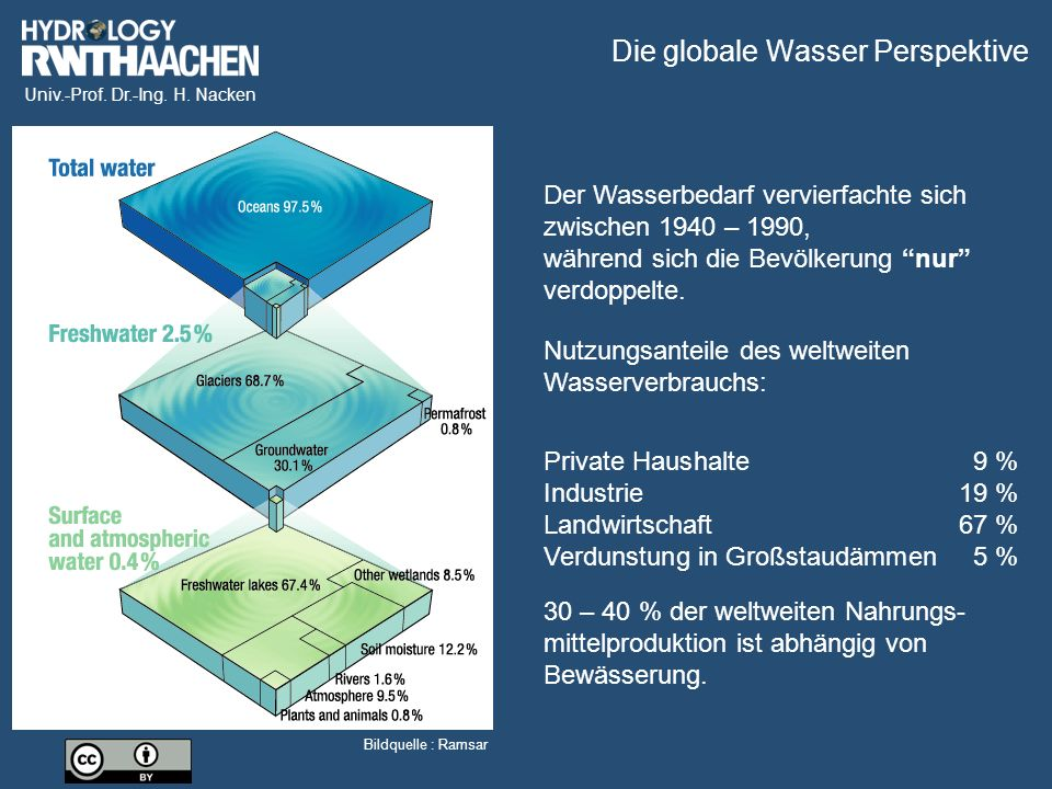 Die globale Wasser Perspektive