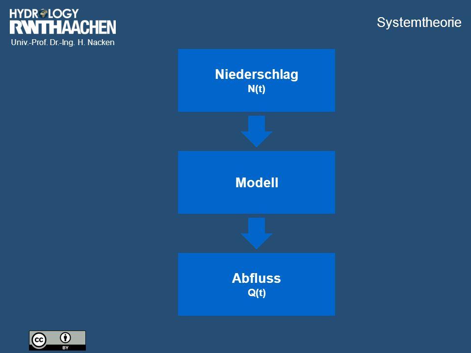 Systemtheorie Eingangsgröße Niederschlag Systemoperation Modell