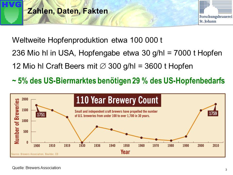 ~ 5% des US-Biermarktes benötigen 29 % des US-Hopfenbedarfs