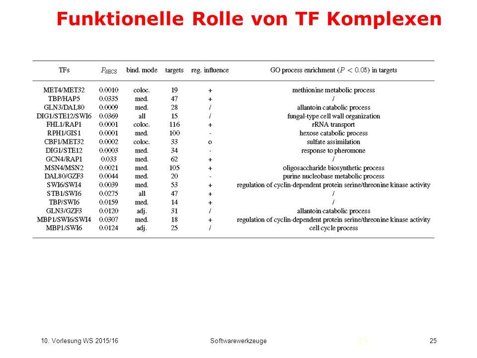 Funktionelle Rolle von TF Komplexen