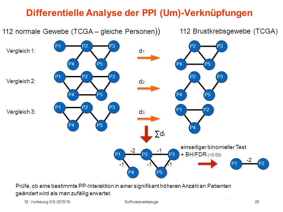 Differentielle Analyse der PPI (Um)-Verknüpfungen