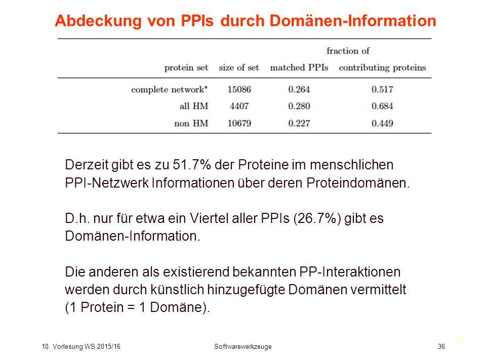Abdeckung von PPIs durch Domänen-Information