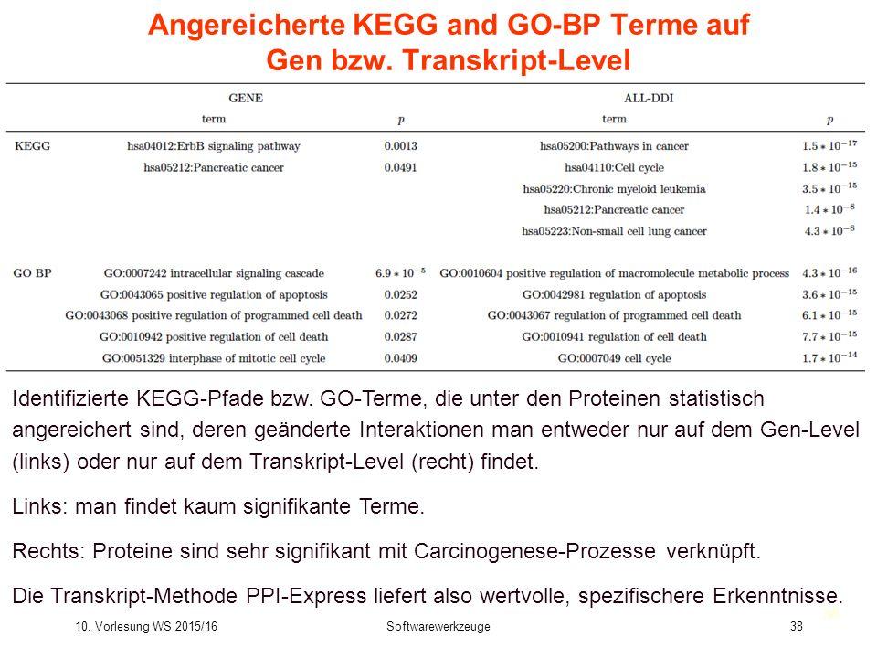 Angereicherte KEGG and GO-BP Terme auf Gen bzw. Transkript-Level