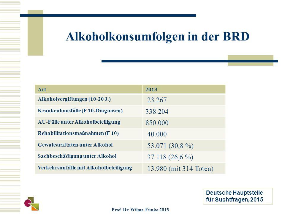 Alkoholkonsumfolgen in der BRD