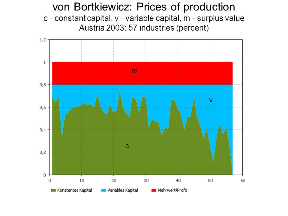 von Bortkiewicz: Prices of production c - constant capital, v - variable capital, m - surplus value Austria 2003: 57 industries (percent)