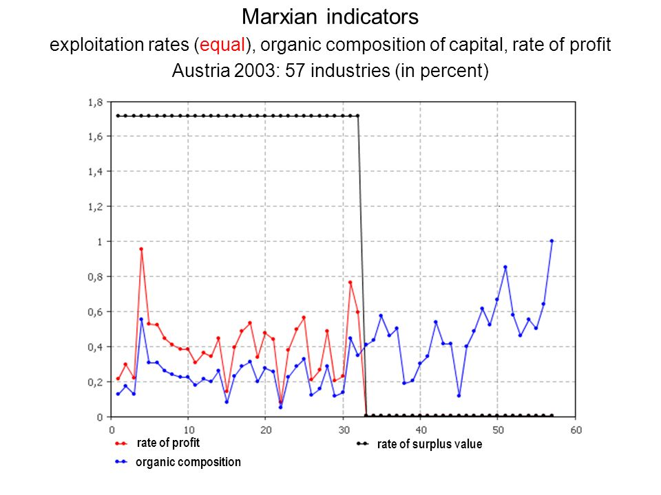 Marxian indicators exploitation rates (equal), organic composition of capital, rate of profit Austria 2003: 57 industries (in percent)