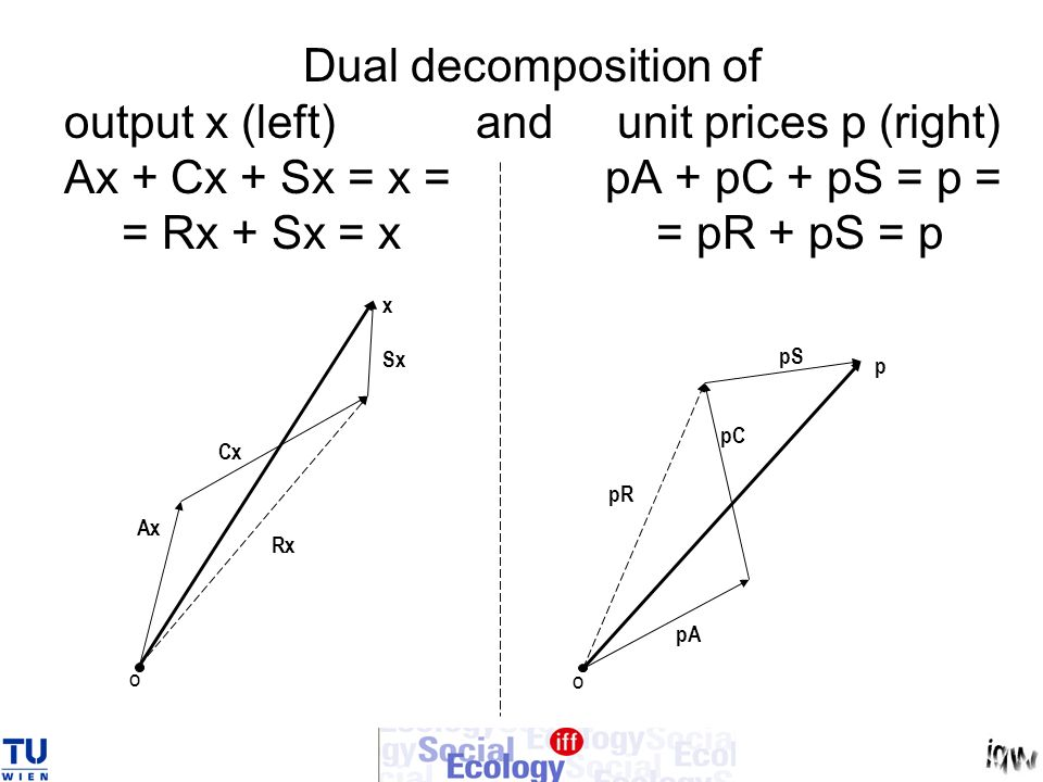 Dual decomposition of output x (left) and unit prices p (right) Ax + Cx + Sx = x = pA + pC + pS = p = = Rx + Sx = x = pR + pS = p