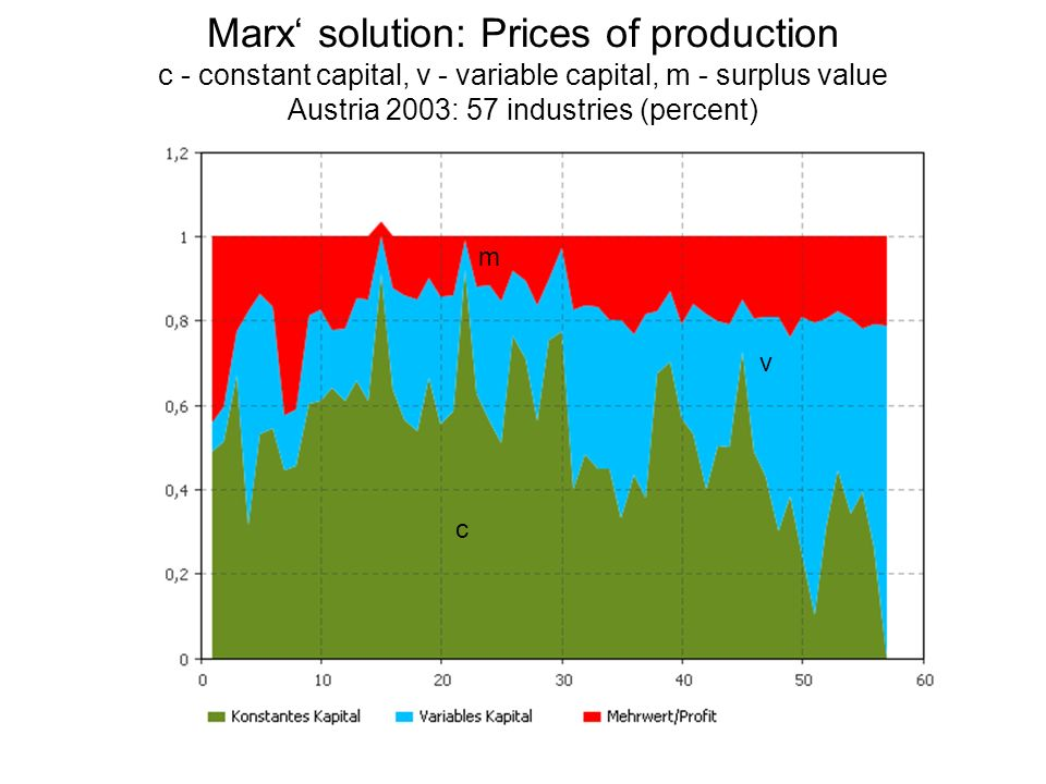 Marx' solution: Prices of production c - constant capital, v - variable capital, m - surplus value Austria 2003: 57 industries (percent)