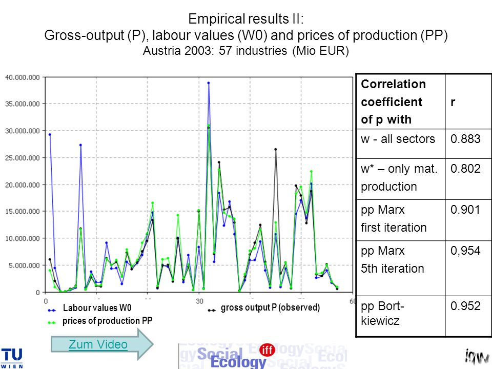 Empirical results II: Gross-output (P), labour values (W0) and prices of production (PP) Austria 2003: 57 industries (Mio EUR)