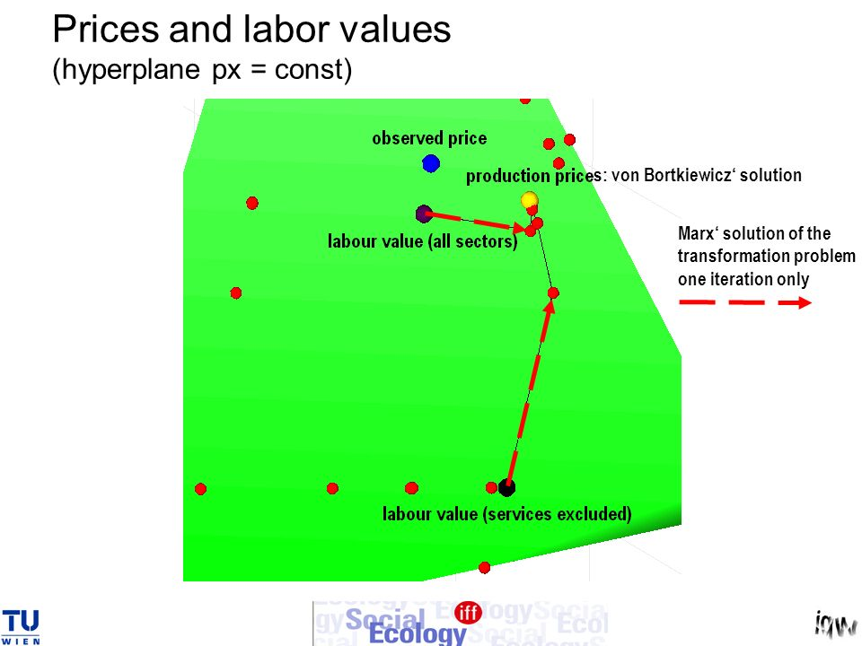 Prices and labor values (hyperplane px = const)