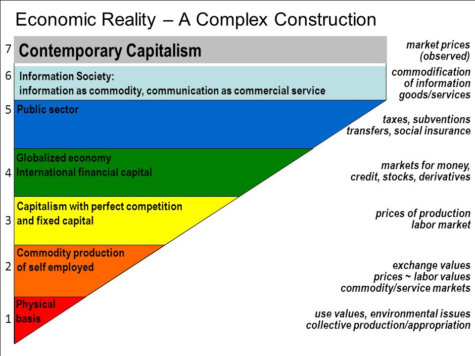 Economic Reality – A Complex Construction