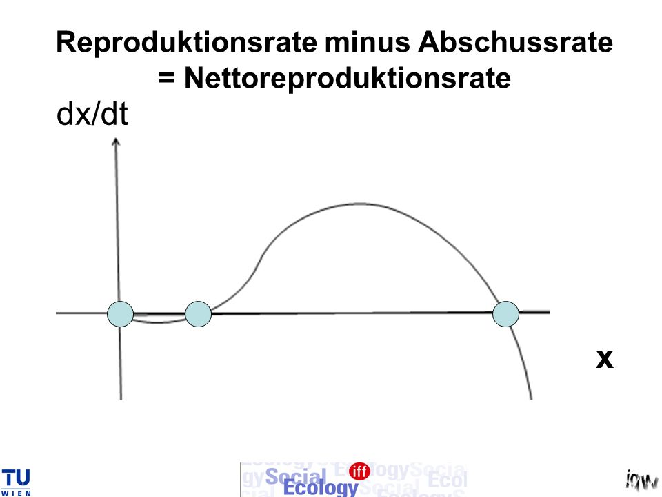 Reproduktionsrate minus Abschussrate = Nettoreproduktionsrate
