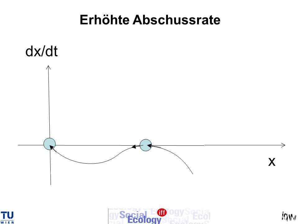 Erhöhte Abschussrate dx/dt x