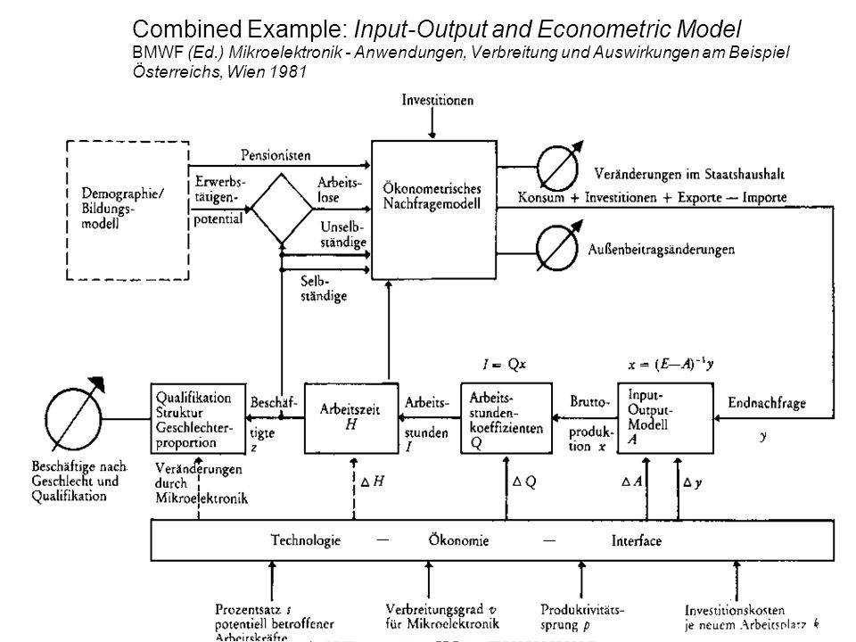 Combined Example: Input-Output and Econometric Model BMWF (Ed