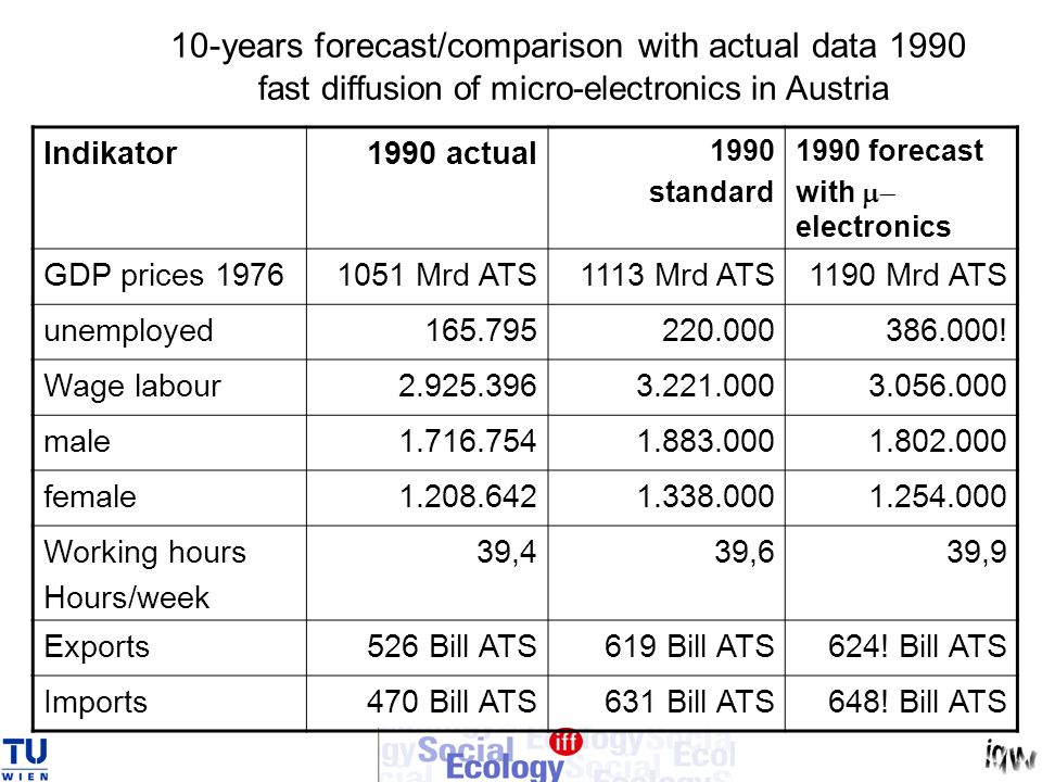 10-years forecast/comparison with actual data 1990 fast diffusion of micro-electronics in Austria