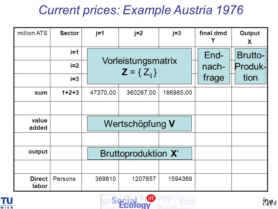 Current prices: Example Austria 1976