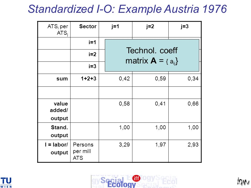 Standardized I-O: Example Austria 1976