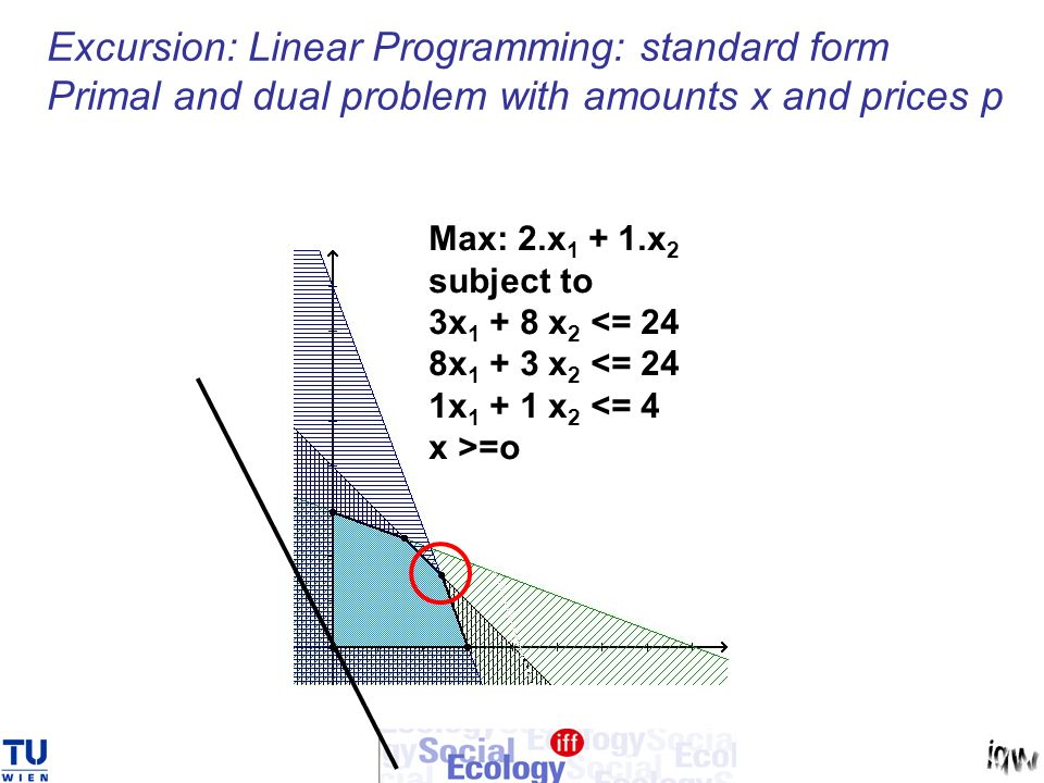 Excursion: Linear Programming: standard form