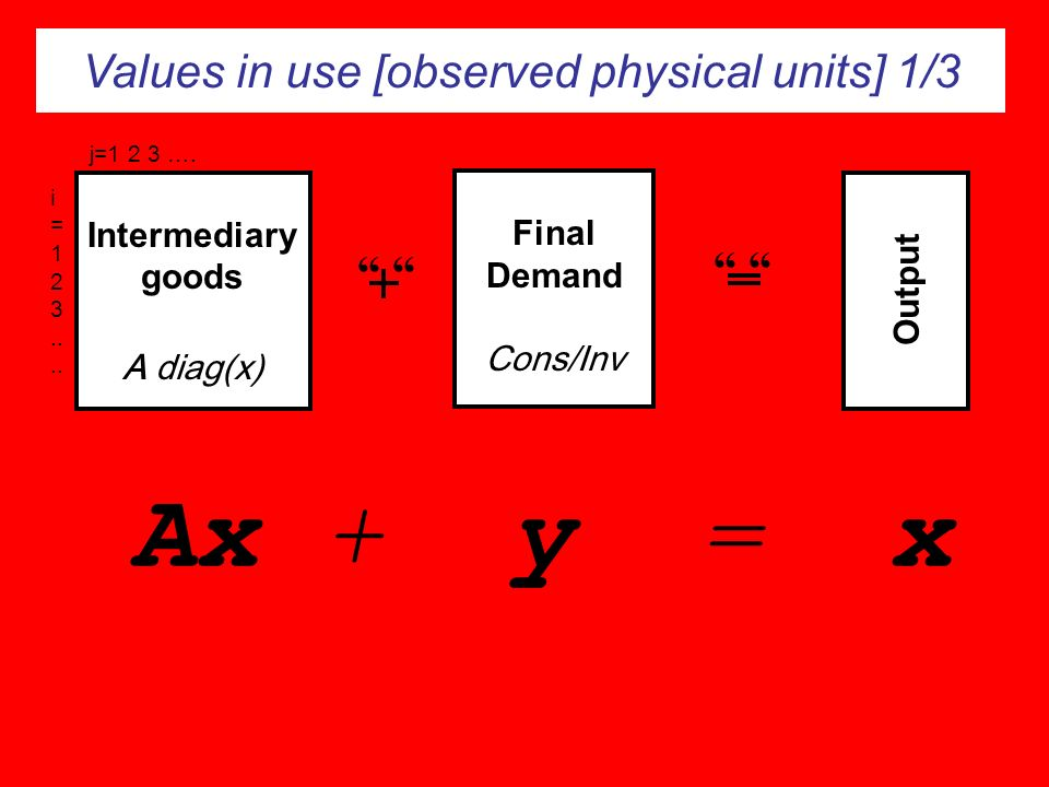 Intermediary goods A diag(x)