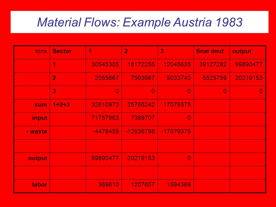 Material Flows: Example Austria 1983