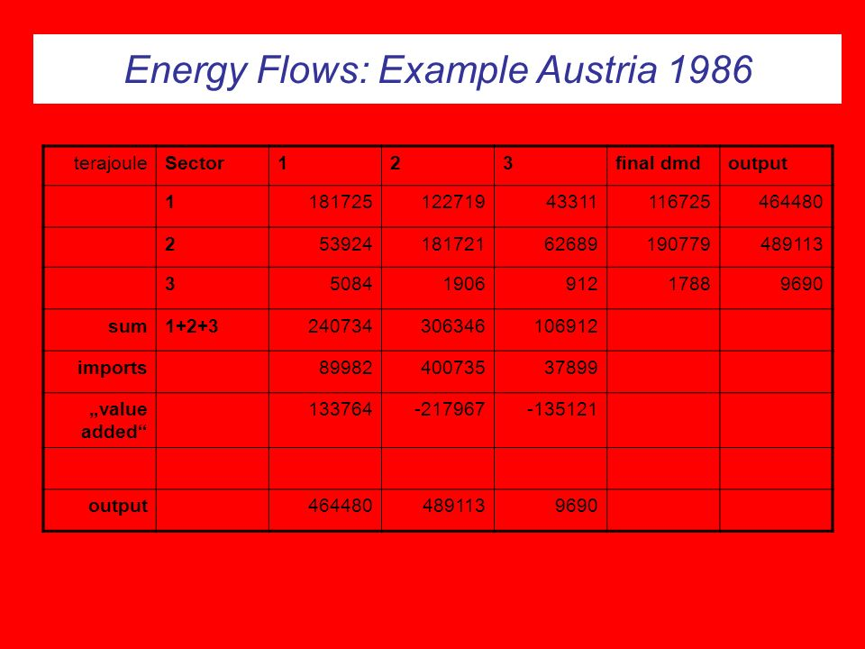 Energy Flows: Example Austria 1986
