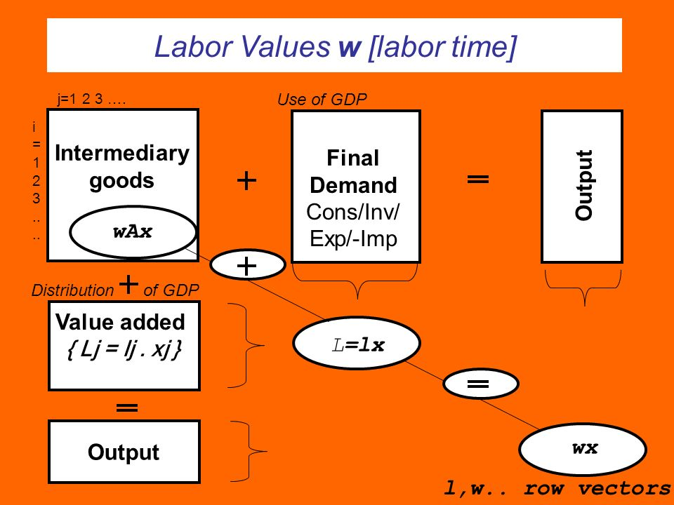Labor Values w [labor time]