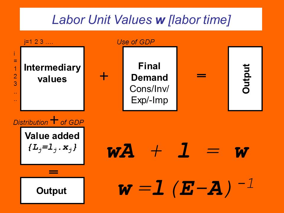 Labor Unit Values w [labor time]