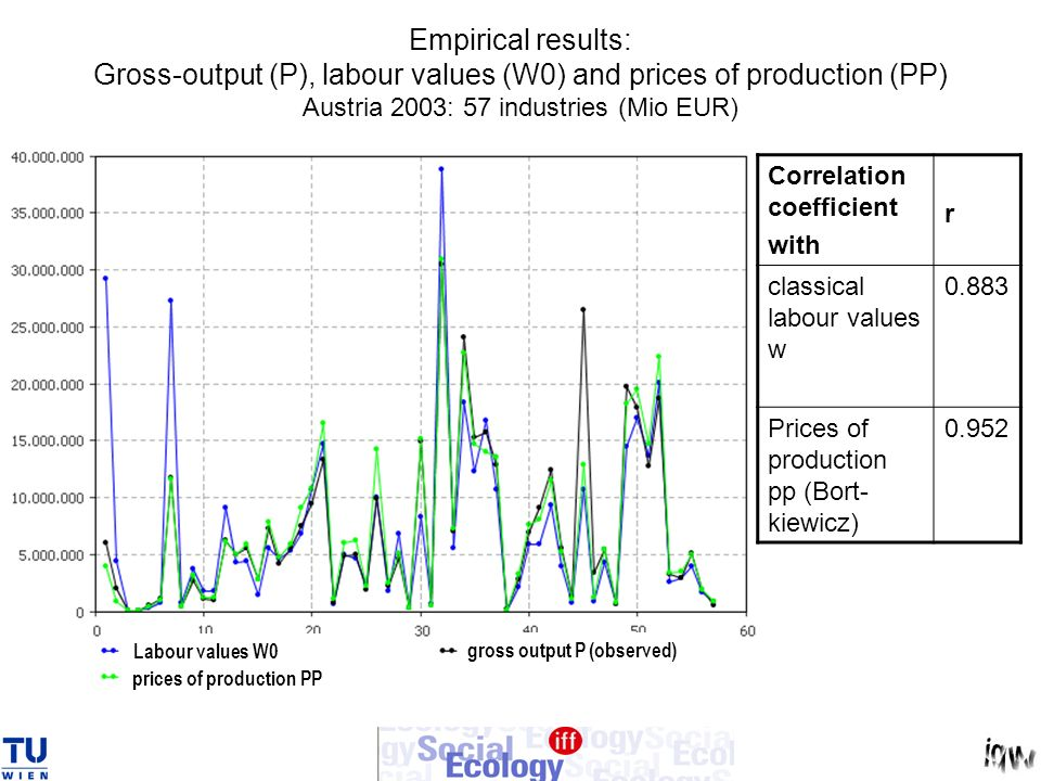 Empirical results: Gross-output (P), labour values (W0) and prices of production (PP) Austria 2003: 57 industries (Mio EUR)
