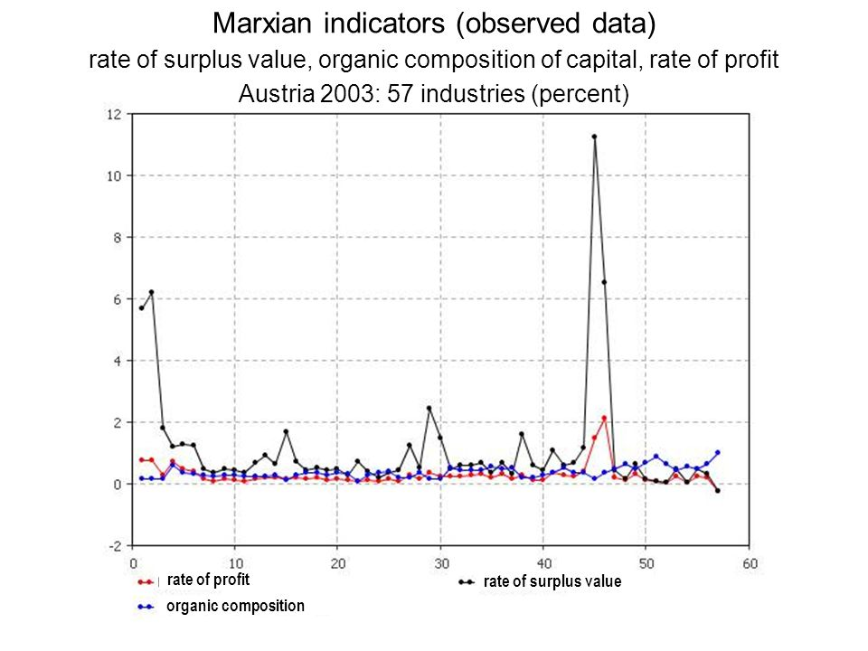 Marxian indicators (observed data) rate of surplus value, organic composition of capital, rate of profit Austria 2003: 57 industries (percent)