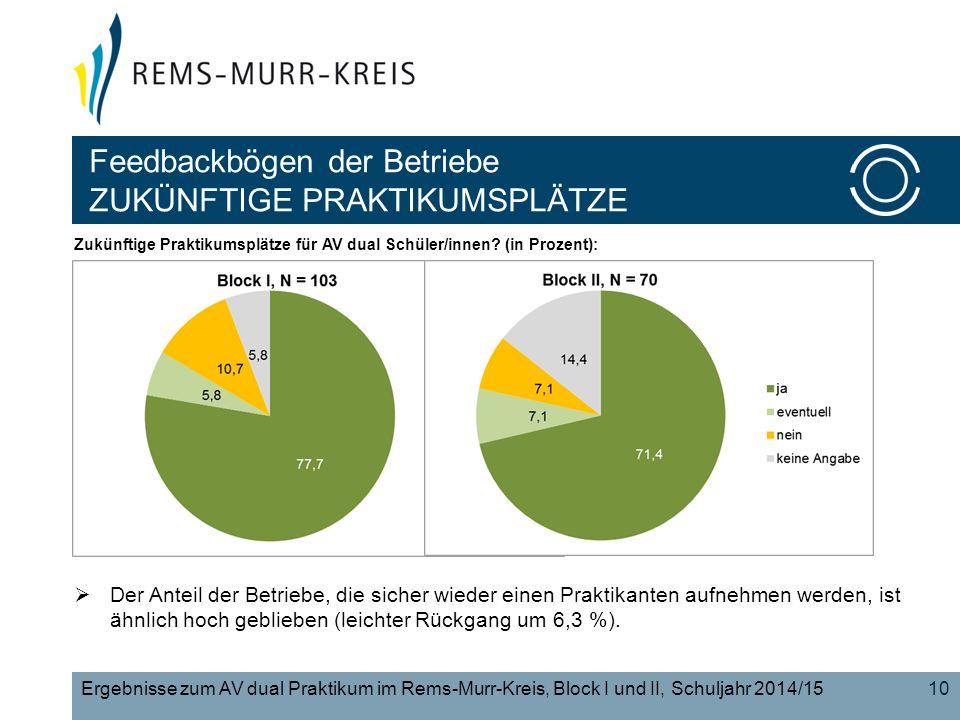 Feedbackbögen der Betriebe ZUKÜNFTIGE PRAKTIKUMSPLÄTZE