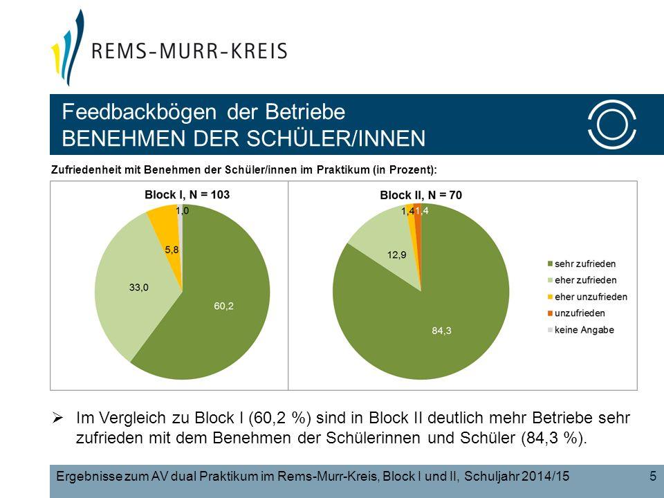 Feedbackbögen der Betriebe BENEHMEN DER SCHÜLER/INNEN