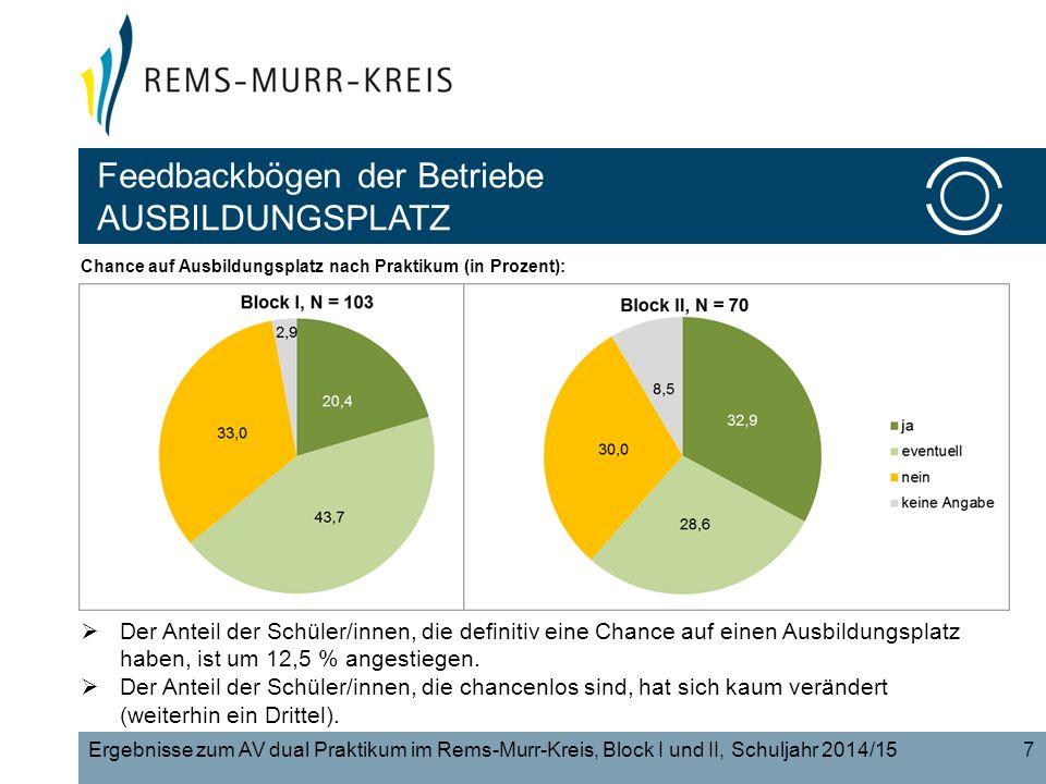 Feedbackbögen der Betriebe AUSBILDUNGSPLATZ