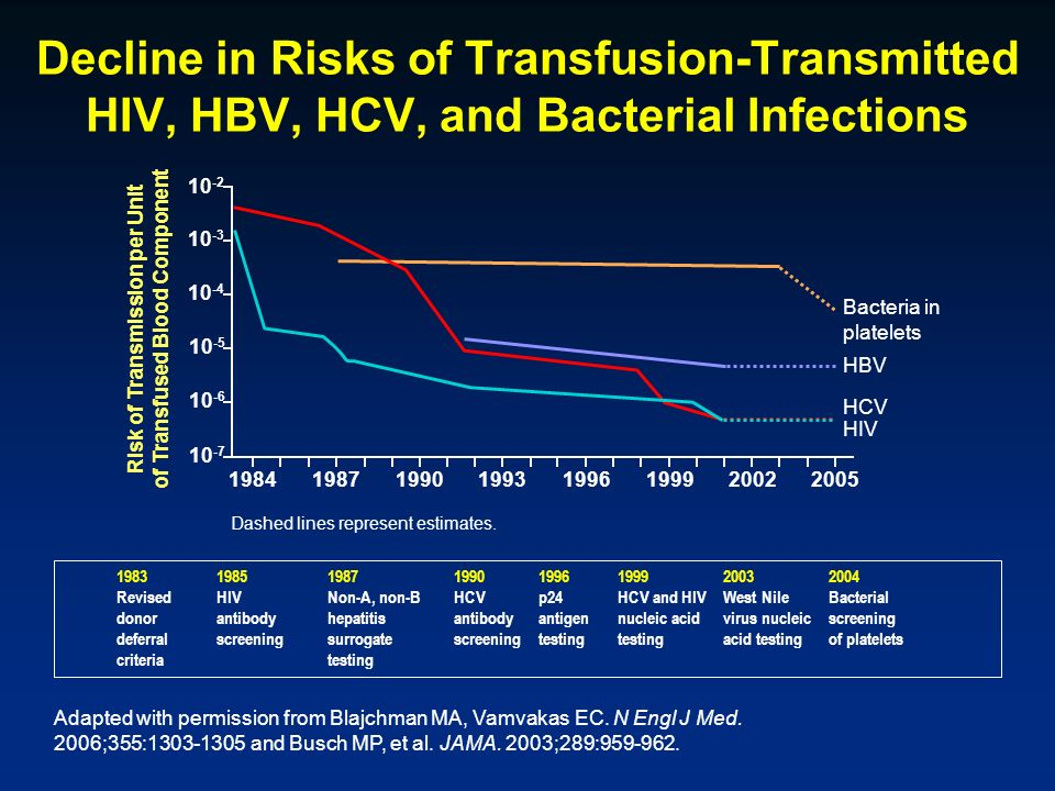 of Transfused Blood Component Risk of Transmission per Unit