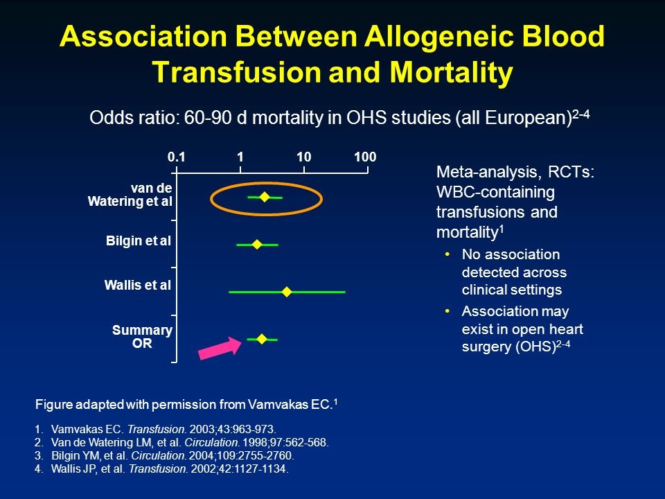 Association Between Allogeneic Blood Transfusion and Mortality