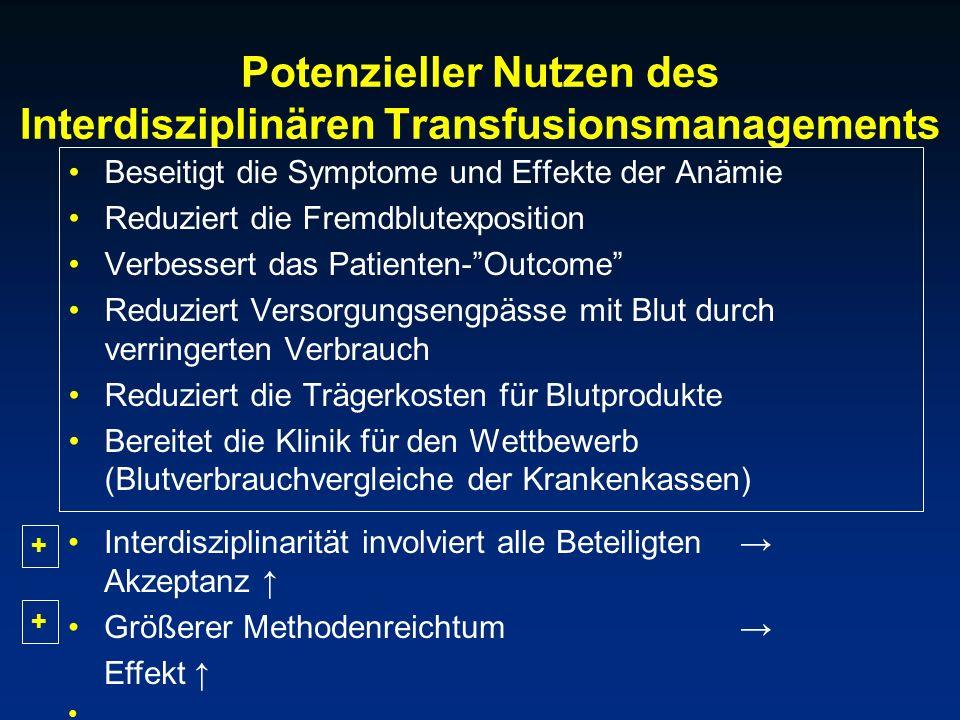 Potenzieller Nutzen des Interdisziplinären Transfusionsmanagements
