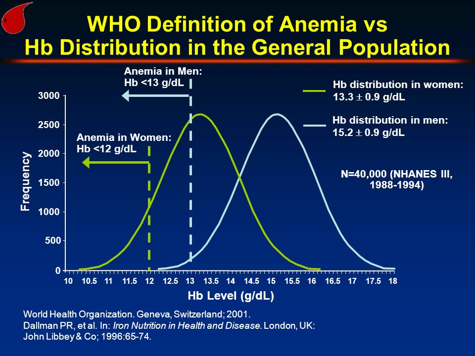 WHO Definition of Anemia vs Hb Distribution in the General Population