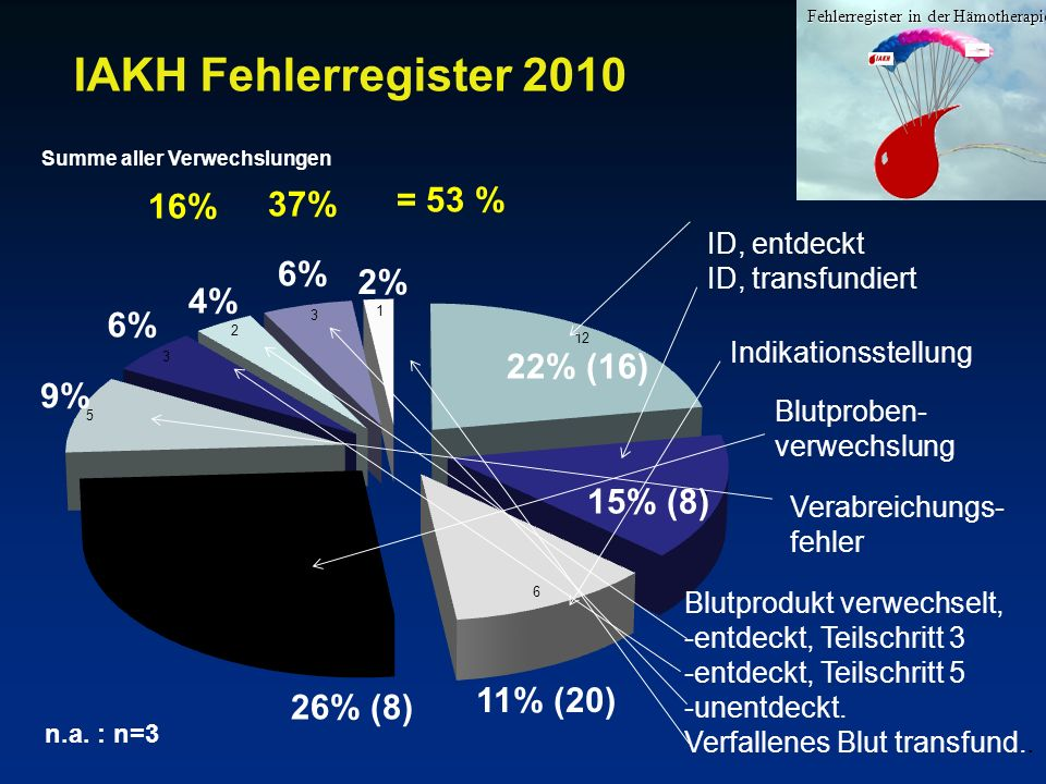IAKH Fehlerregister 2010 = 53 % 16% 37% 6% 2% 4% 6% 22% (16) 9%